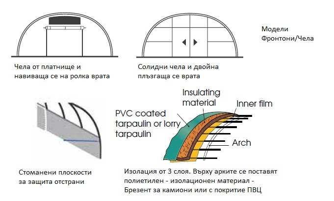 опции на складовете РИШЕЛ